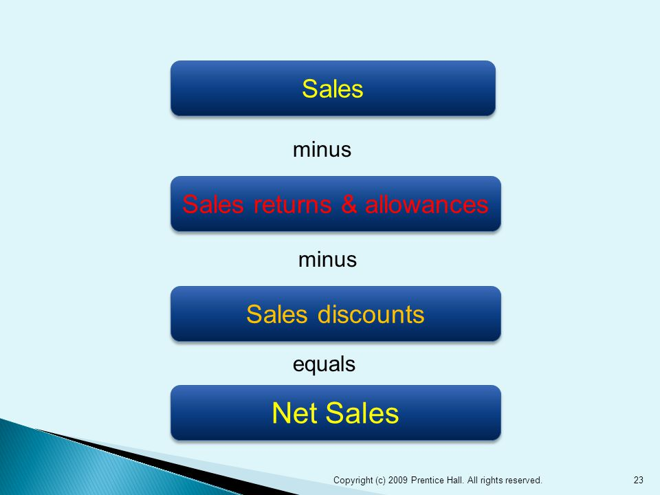 23 Sales Sales returns & allowances Sales discounts Net Sales minus equals