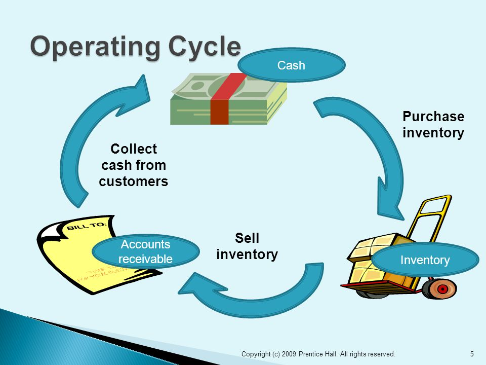 5 Purchase inventory Collect cash from customers Sell inventory Accounts receivable Inventory Cash