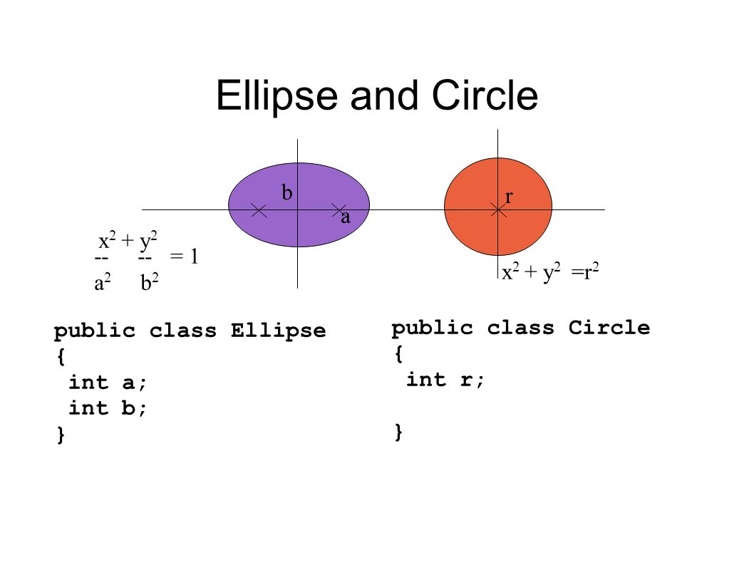 Ellipse and Circle a b r public class Ellipse { int a; int b; } public class Circle { int r; } x 2 + y 2 =r 2 x 2 + y 2 -- -- = 1 a 2 b 2