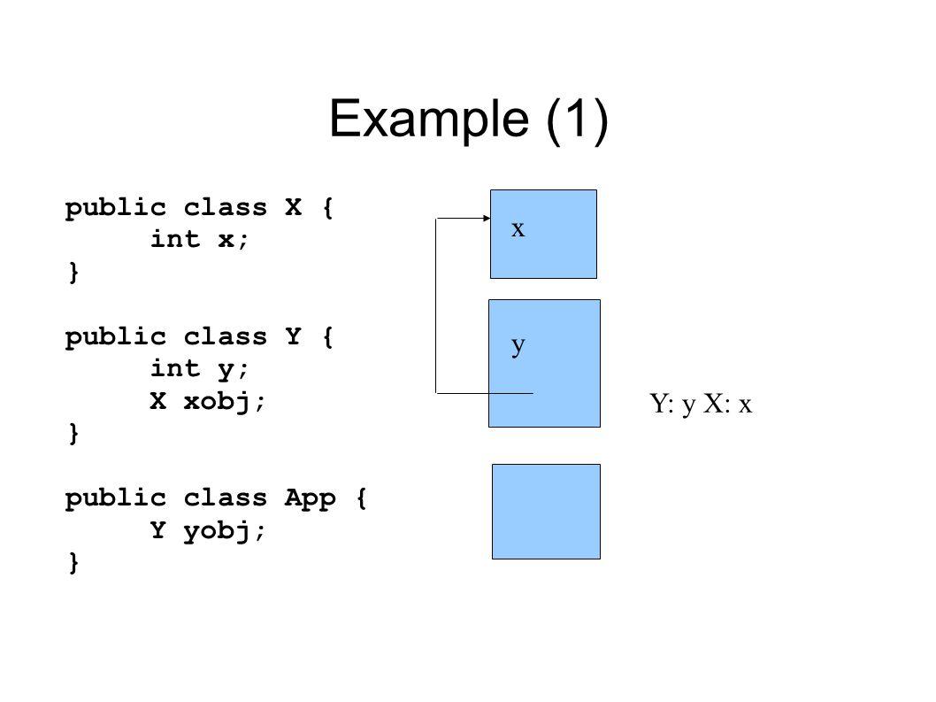 Example (1) public class X { int x; } public class Y { int y; X xobj; } public class App { Y yobj; } x y Y: y X: x