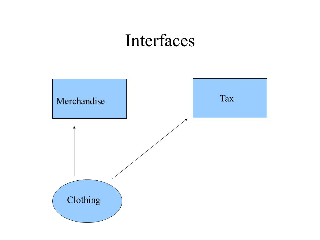 Interfaces Merchandise Tax Clothing