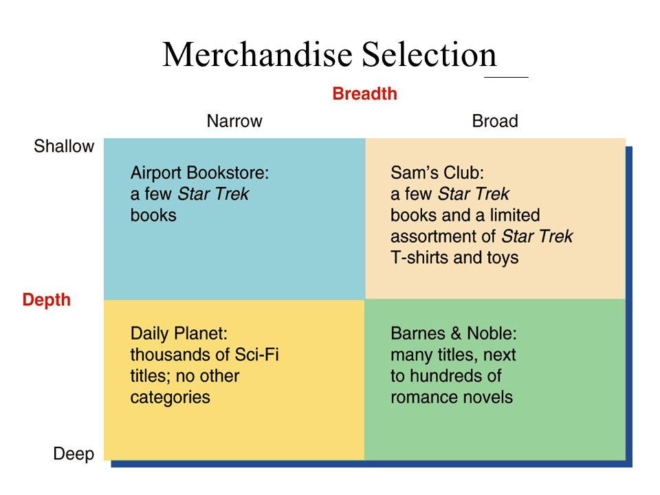 Merchandise Selection