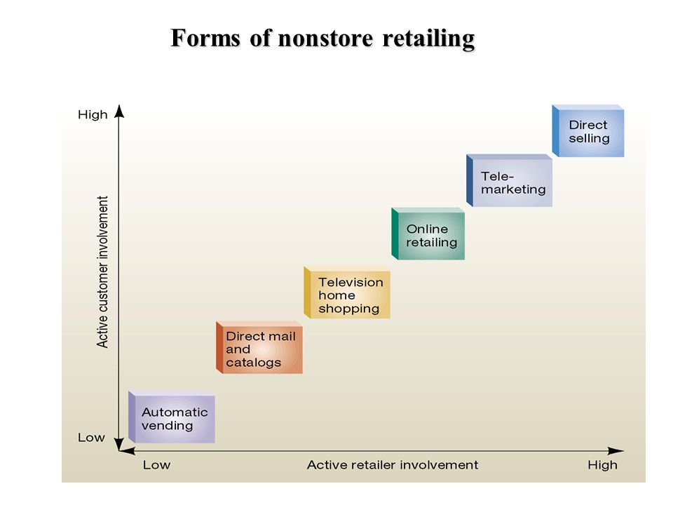 Forms of nonstore retailing