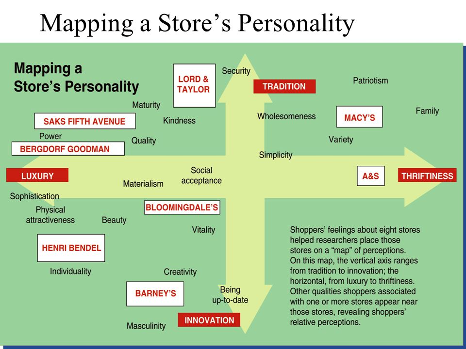 Mapping a Store's Personality