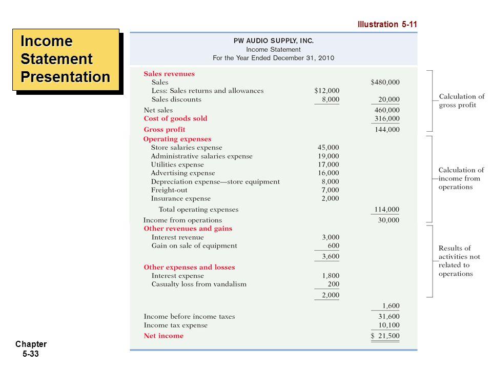 Chapter 5-33 Income Statement Presentation Illustration 5-11