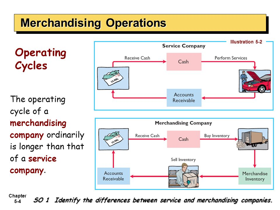 Chapter 5-4 The operating cycle of a merchandising company ordinarily is longer than that of a service company. Illustration 5-2 SO 1 Identify the dif