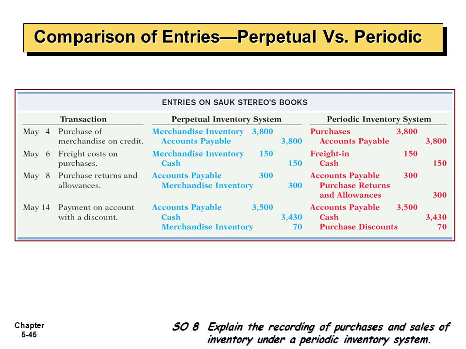 Chapter 5-45 Comparison of Entries—Perpetual Vs. Periodic SO 8 Explain the recording of purchases and sales of inventory under a periodic inventory sy