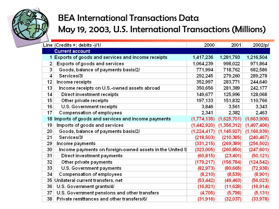 BEA International Transactions Data May 19, 2003, U.S. International Transactions (Millions)