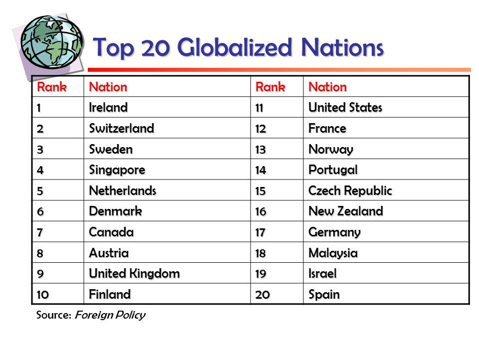 Top 20 Globalized Nations RankNationRankNation 1Ireland11 United States 2Switzerland12France 3Sweden13Norway 4Singapore14Portugal 5Netherlands15 Czech Republic 6Denmark16 New Zealand 7Canada17Germany 8Austria18Malaysia 9 United Kingdom 19Israel 10Finland20Spain Source: Foreign Policy