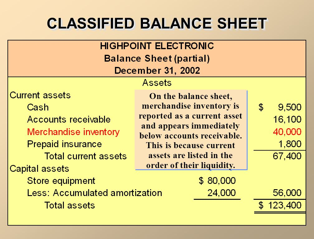 CLASSIFIED BALANCE SHEET On the balance sheet, merchandise inventory is reported as a current asset and appears immediately below accounts receivable.