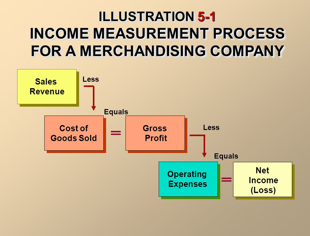 Sales Revenue Cost of Goods Sold Cost of Goods Sold Less ILLUSTRATION 5-1 INCOME MEASUREMENT PROCESS FOR A MERCHANDISING COMPANY Gross Profit Gross Pr