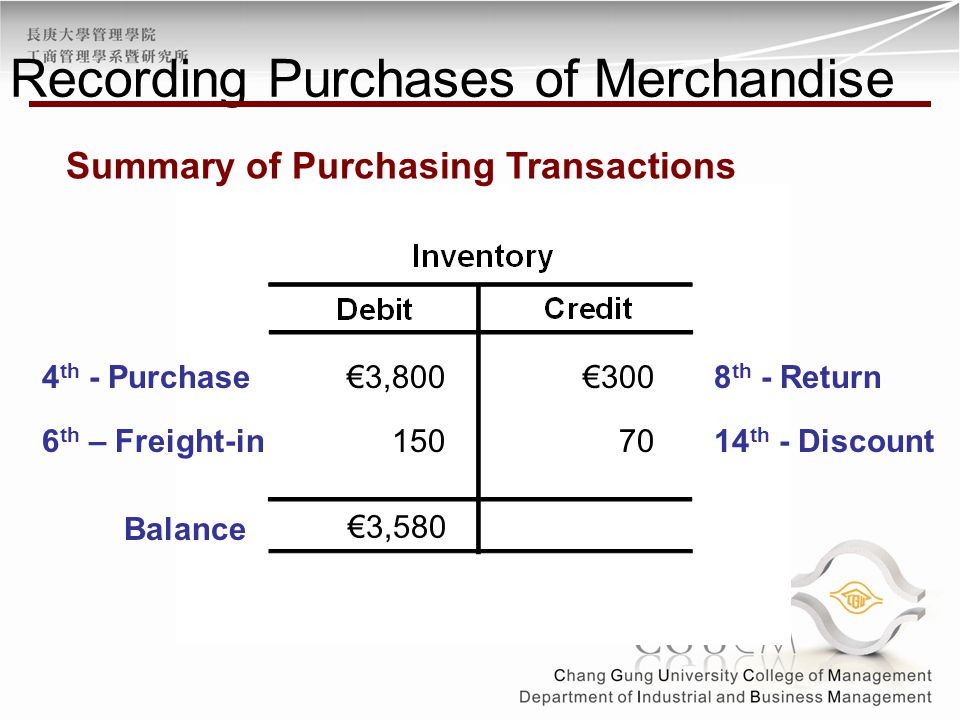 €3,8008 th - Return€300 Balance 4 th - Purchase €3,580 7014 th - Discount Summary of Purchasing Transactions 1506 th – Freight-in Recording Purchases