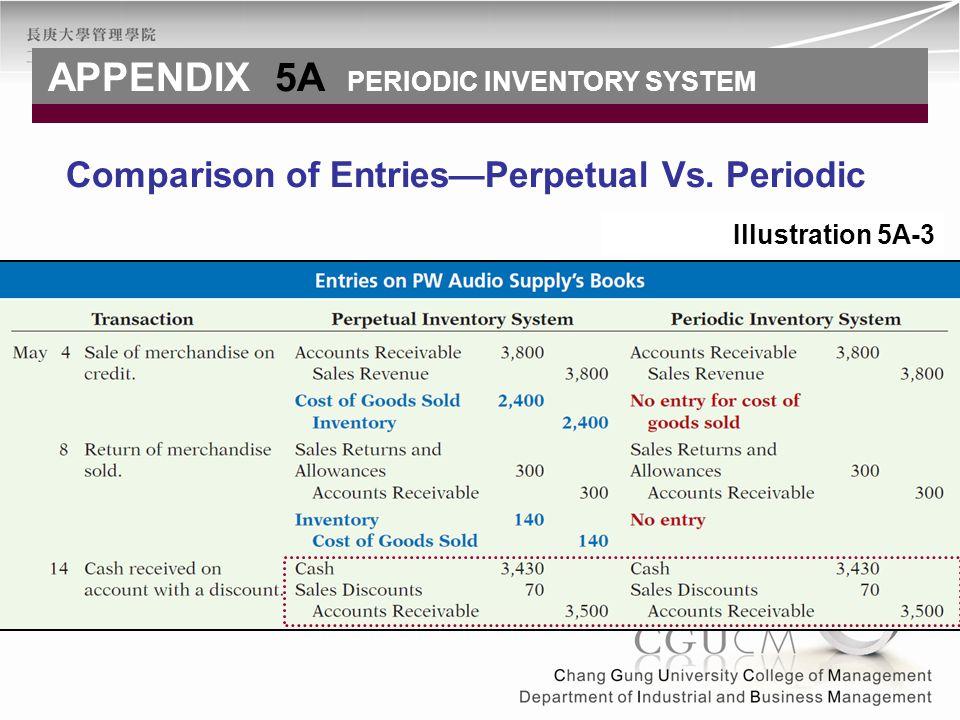 Comparison of Entries—Perpetual Vs. Periodic APPENDIX 5A PERIODIC INVENTORY SYSTEM Illustration 5A-3
