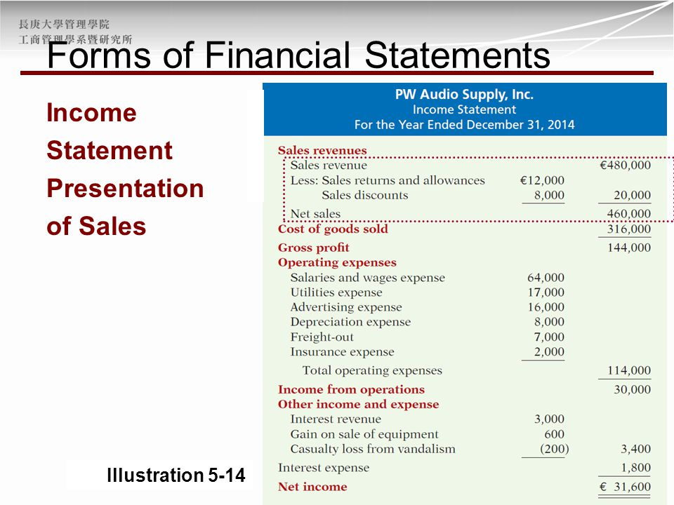 Illustration 5-14 Income Statement Presentation of Sales Forms of Financial Statements