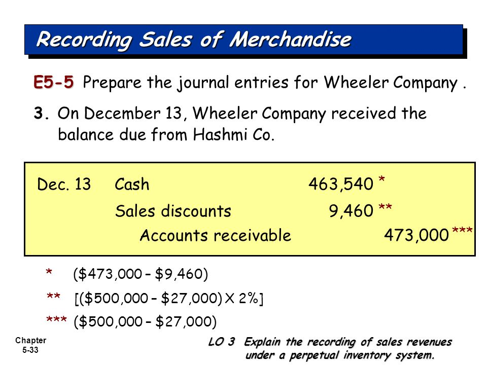 Chapter 5-33 E5-5 E5-5 Prepare the journal entries for Wheeler Company. 3. On December 13, Wheeler Company received the balance due from Hashmi Co. Re