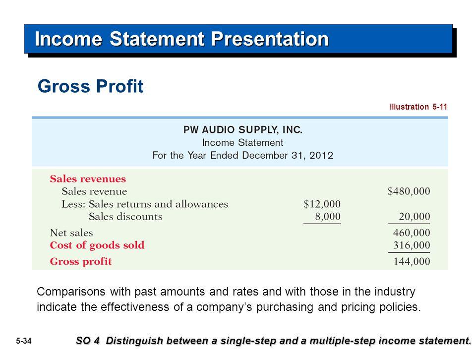 5-35 Income Statement Presentation Illustration 5-11 Operating Expenses