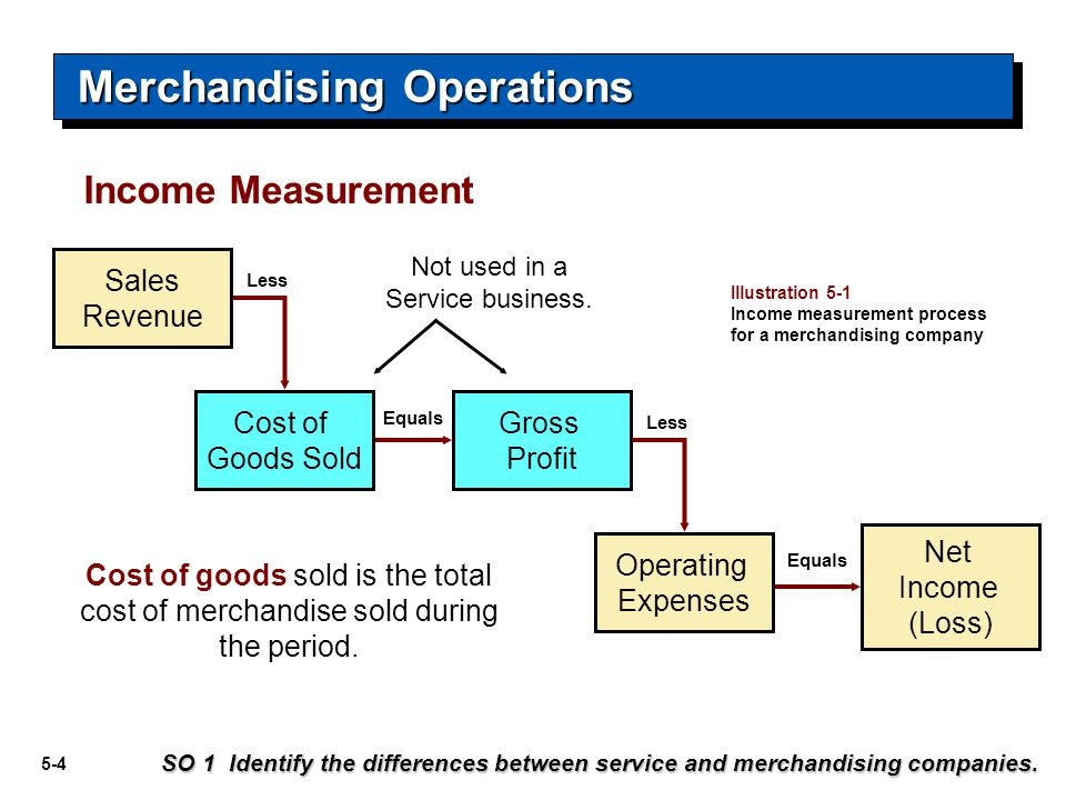 5-5 The operating cycle of a merchandising company ordinarily is longer than that of a service company.