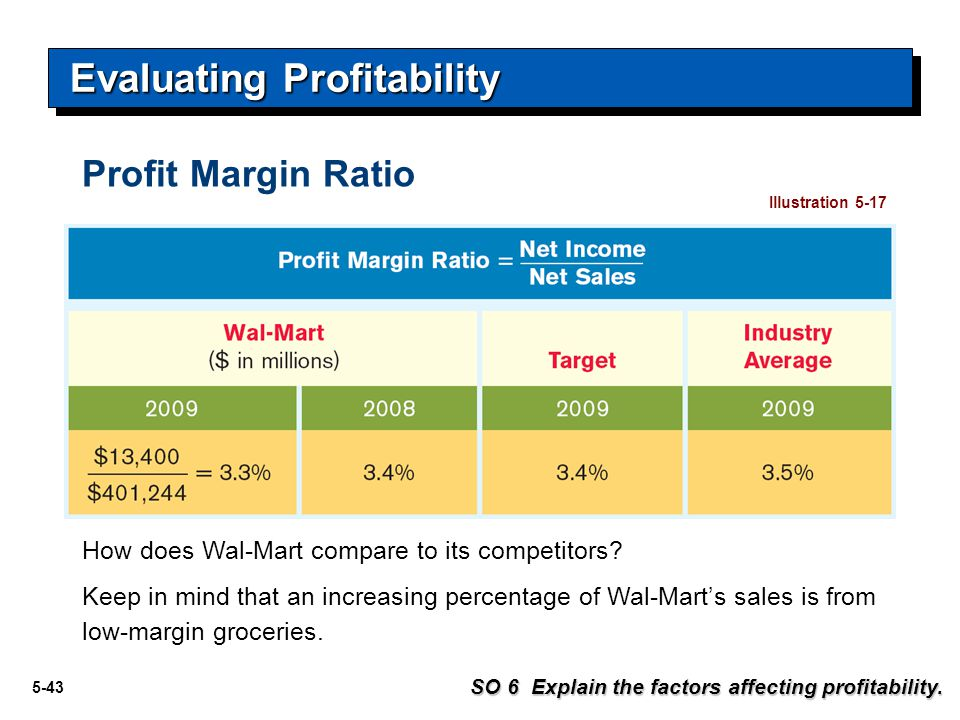 5-43 Evaluating Profitability SO 6 Explain the factors affecting profitability. Illustration 5-17 How does Wal-Mart compare to its competitors? Keep i