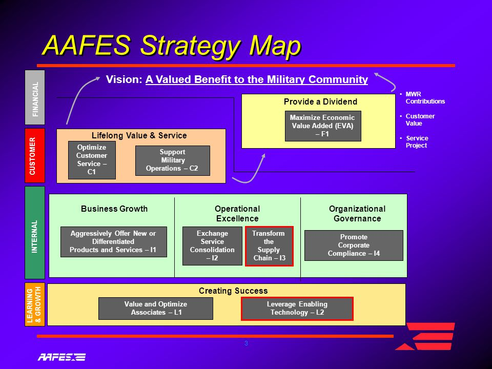 3 AAFES Strategy Map Vision: A Valued Benefit to the Military Community MWR Contributions Customer Value Service Project Lifelong Value & Service Provide a Dividend Creating Success Support Military Operations – C2 Optimize Customer Service – C1 FINANCIAL CUSTOMER INTERNAL LEARNING & GROWTH Transform the Supply Chain – I3 Operational Excellence Promote Corporate Compliance – I4 Organizational Governance Value and Optimize Associates – L1 Leverage Enabling Technology – L2 Maximize Economic Value Added (EVA) – F1 Aggressively Offer New or Differentiated Products and Services – I1 Business Growth Exchange Service Consolidation – I2
