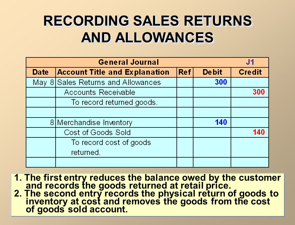RECORDING SALES RETURNS AND ALLOWANCES 1. The first entry reduces the balance owed by the customer and records the goods returned at retail price. 2.