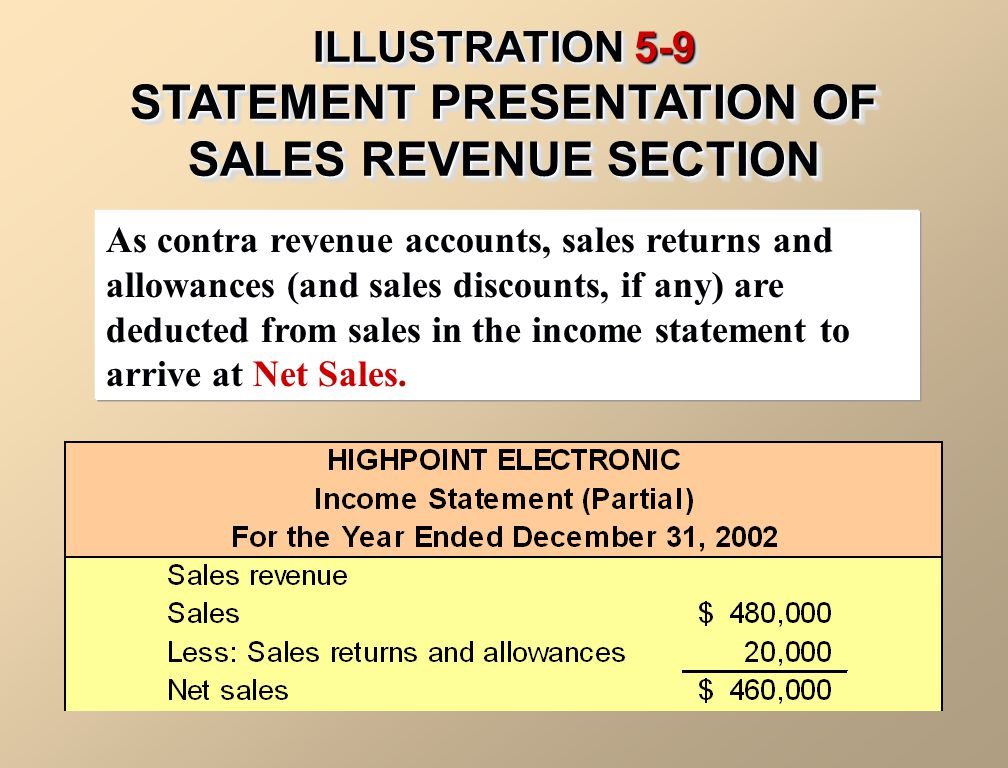 ILLUSTRATION 5-9 STATEMENT PRESENTATION OF SALES REVENUE SECTION As contra revenue accounts, sales returns and allowances (and sales discounts, if any) are deducted from sales in the income statement to arrive at Net Sales.
