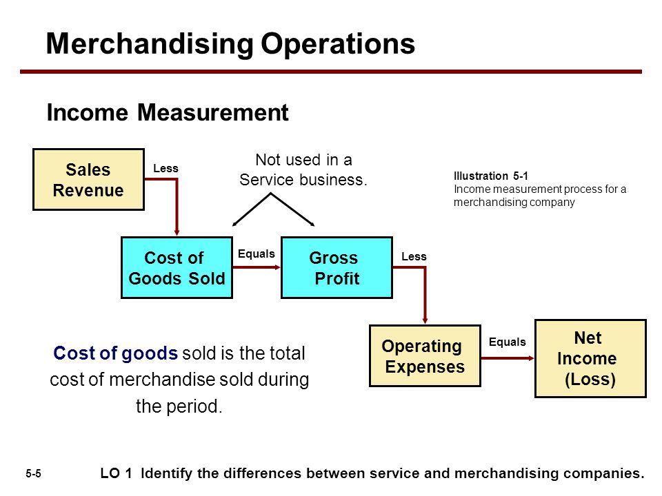 5-6 The operating cycle of a merchandising company ordinarily is longer than that of a service company.