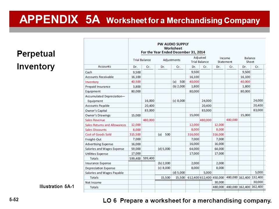 5-52 Illustration 5A-1 LO 6 Prepare a worksheet for a merchandising company. Perpetual Inventory APPENDIX 5A Worksheet for a Merchandising Company