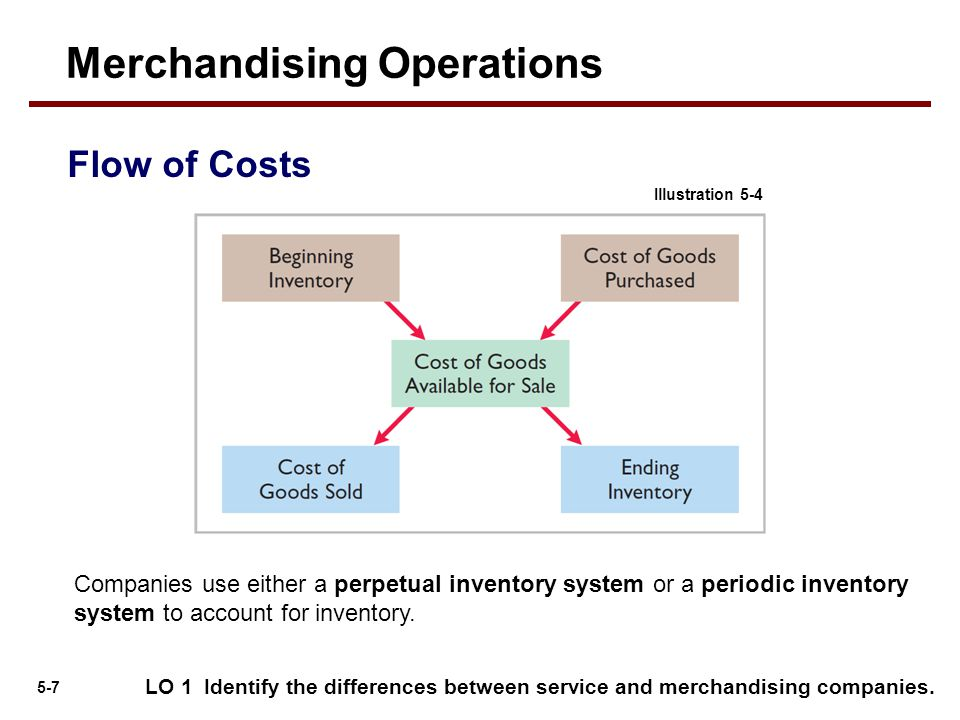 5-8 Perpetual System LO 1 Identify the differences between service and merchandising companies.