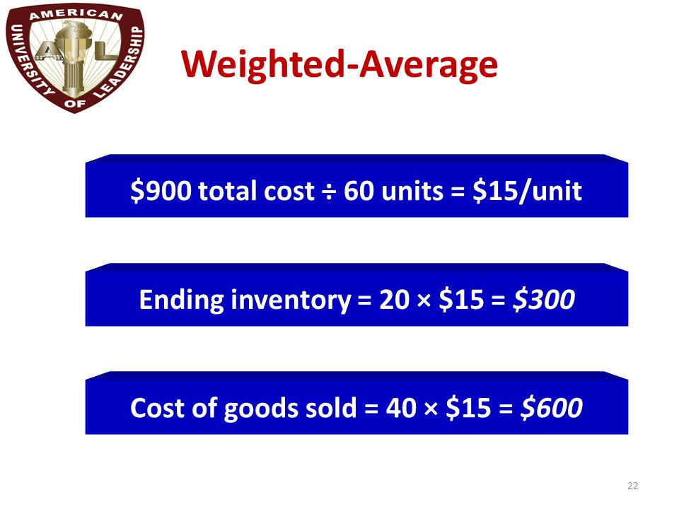 Weighted-Average 22 $900 total cost ÷ 60 units = $15/unit Cost of goods sold = 40 × $15 = $600 Ending inventory = 20 × $15 = $300
