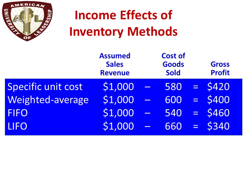 Income Effects of Inventory Methods Specific unit cost $1,000 – 580= $420 Weighted-average $1,000– 600=$400 FIFO$1,000– 540=$460 LIFO$1,000 – 660=$340