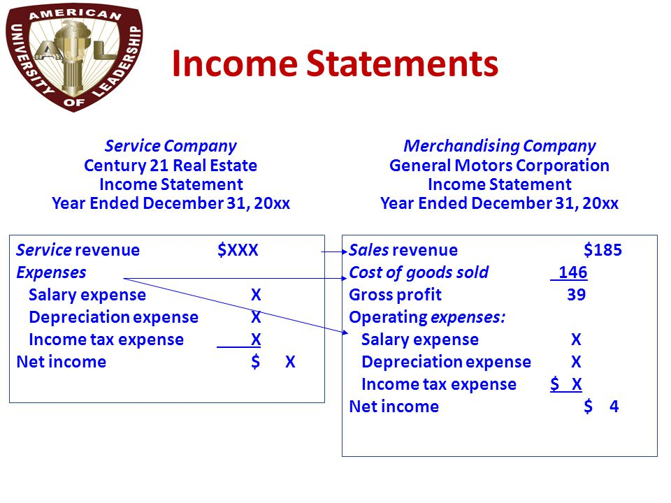 Income Statements Service revenue$XXX Expenses Salary expense X Depreciation expense X Income tax expense X Net income$ X Service Company Century 21 R