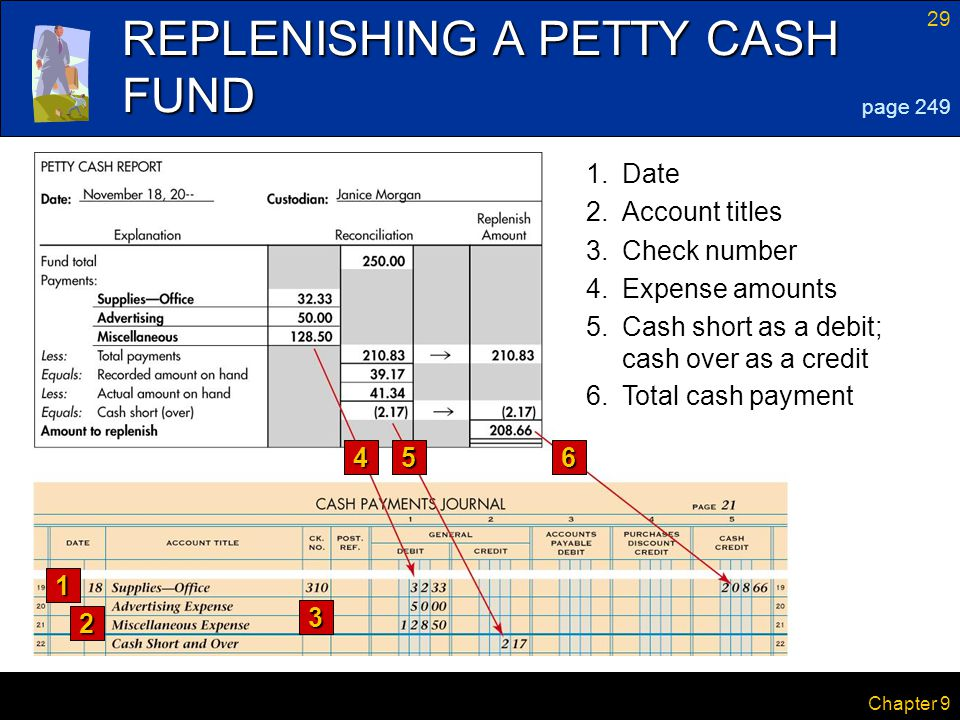 29 Chapter 9 REPLENISHING A PETTY CASH FUND 56 page 249 1.Date 2.Account titles 3.Check number 4.Expense amounts 5.Cash short as a debit; cash over as