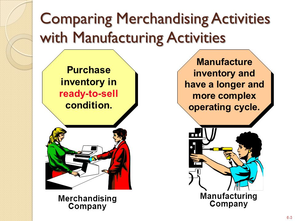 6-3 Comparing Merchandising Activities with Manufacturing Activities Merchandising Company Purchase inventory in ready-to-sell condition.