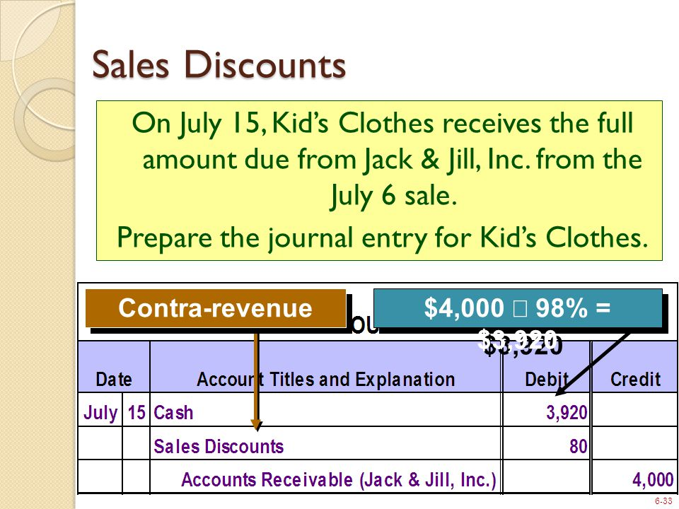 6-33 $4,000  98% = $3,920 Contra-revenue On July 15, Kid's Clothes receives the full amount due from Jack & Jill, Inc.