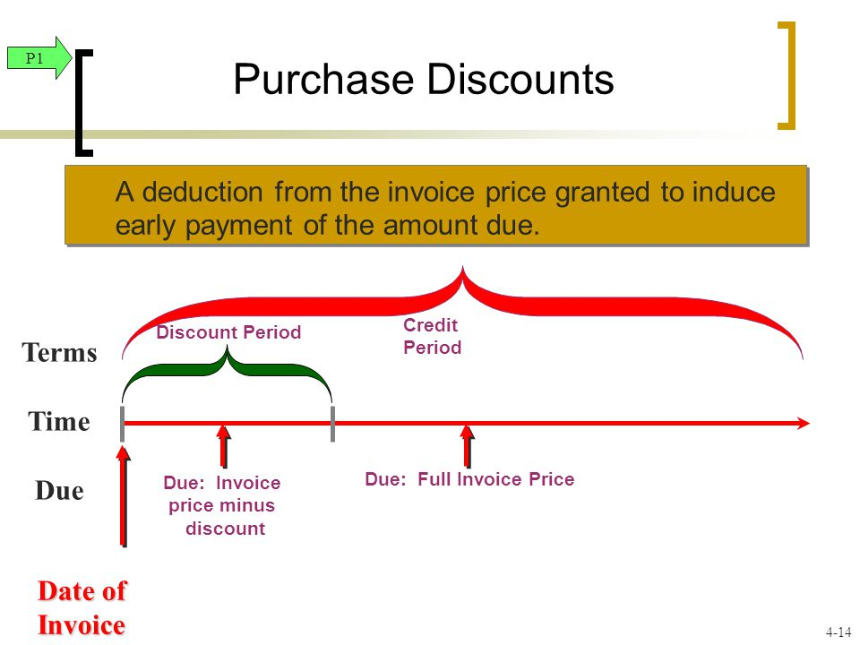 Purchase Discounts A deduction from the invoice price granted to induce early payment of the amount due.
