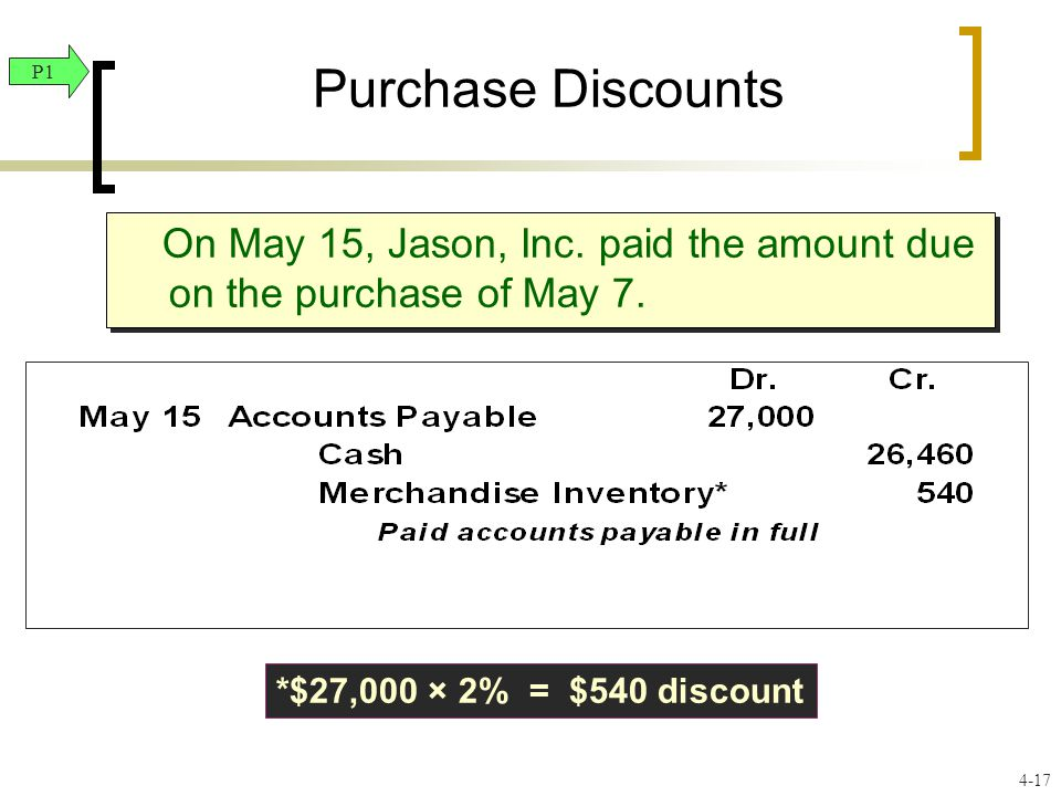 Purchase Discounts On May 15, Jason, Inc. paid the amount due on the purchase of May 7.