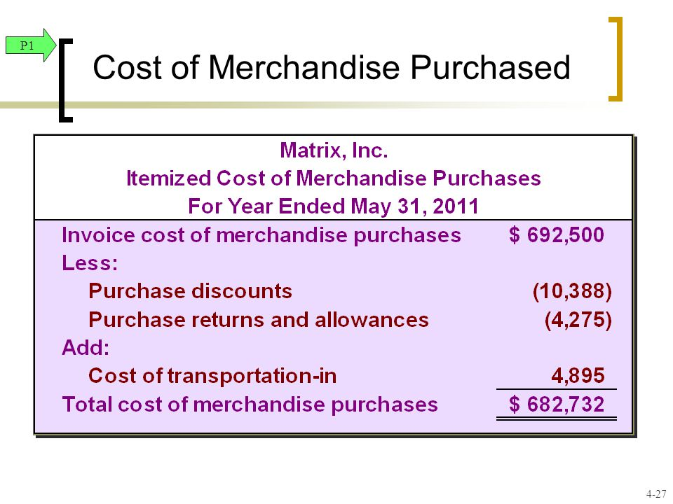 Cost of Merchandise Purchased P1 4-27