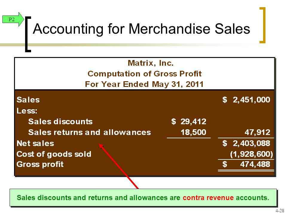 Accounting for Merchandise Sales Sales discounts and returns and allowances are contra revenue accounts.