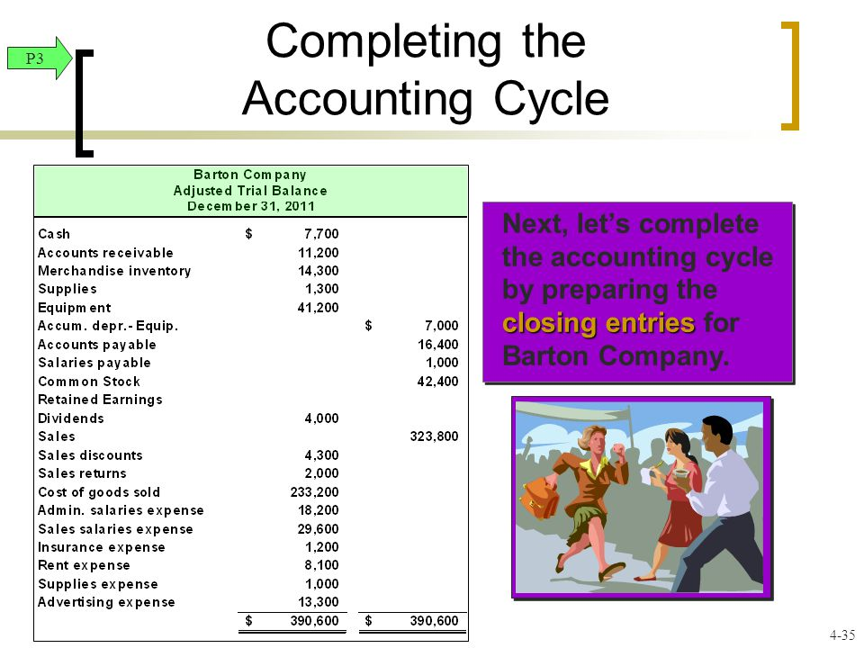 P3 4-35 closing entries Next, let's complete the accounting cycle by preparing the closing entries for Barton Company.