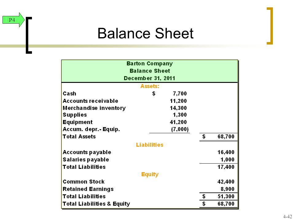Balance Sheet P4 4-42