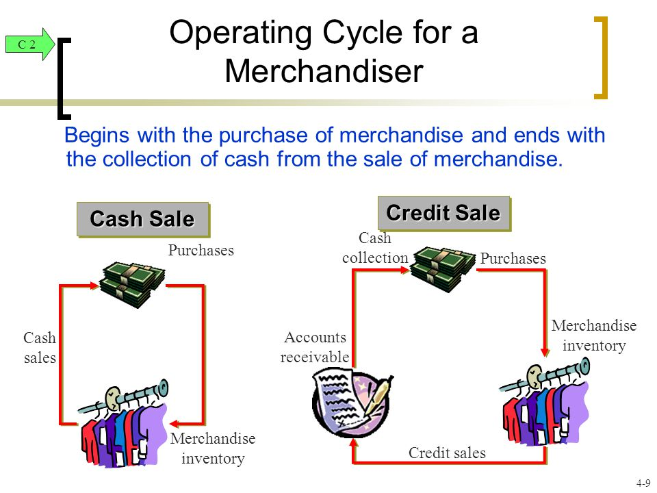 Operating Cycle for a Merchandiser Begins with the purchase of merchandise and ends with the collection of cash from the sale of merchandise.