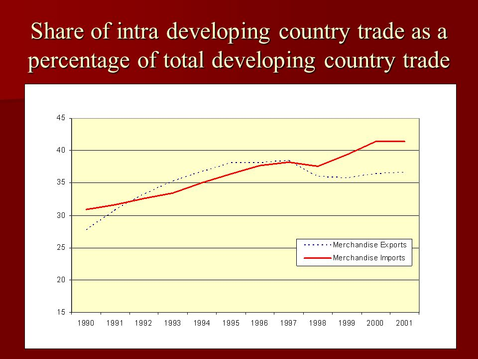 Share of intra developing country trade as a percentage of total developing country trade