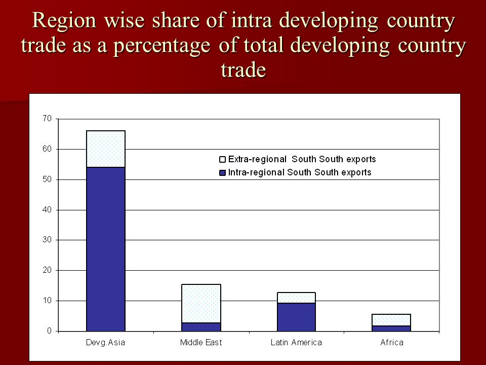 Region wise share of intra developing country trade as a percentage of total developing country trade