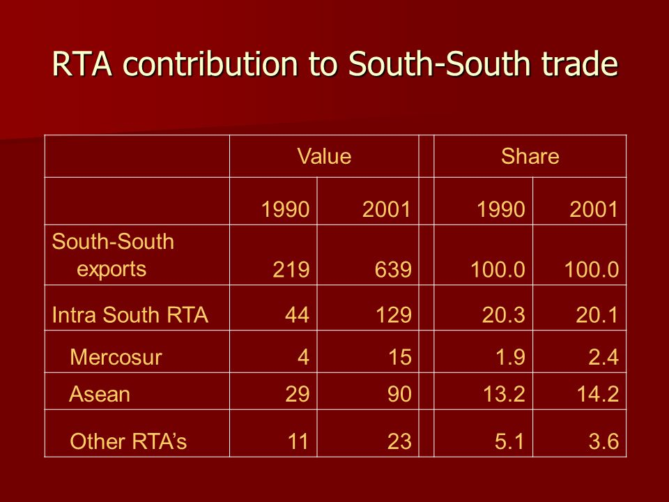 RTA contribution to South-South trade ValueShare 19902001 19902001 South-South exports 219639 100.0 Intra South RTA4412920.320.1 Mercosur4151.92.4 Asean299013.214.2 Other RTA's1123 5.13.6