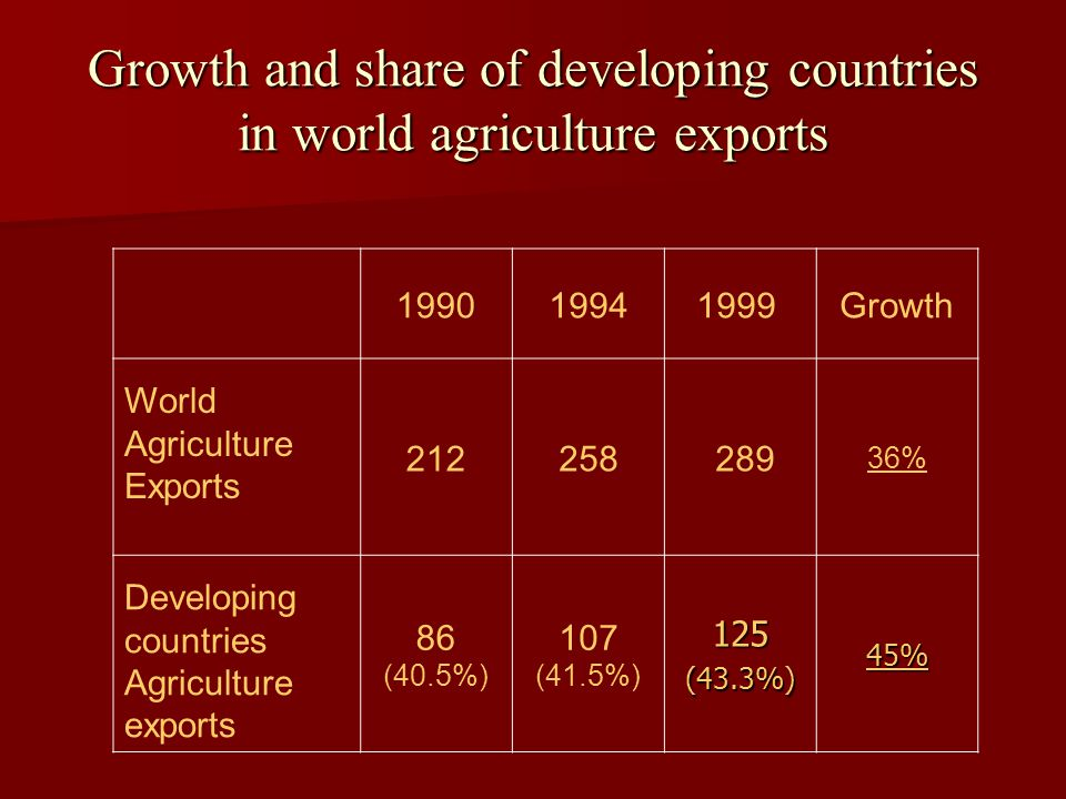 Growth and share of developing countries in world agriculture exports 199019941999 Growth World Agriculture Exports 212258 289 36% Developing countries Agriculture exports 86 (40.5%) 107 (41.5%)125(43.3%)45%