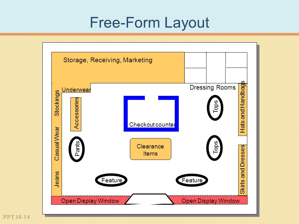 PPT 18-14 Free-Form Layout Storage, Receiving, Marketing Underwear Dressing Rooms Checkout counter Clearance Items Feature Jeans Casual Wear Stockings