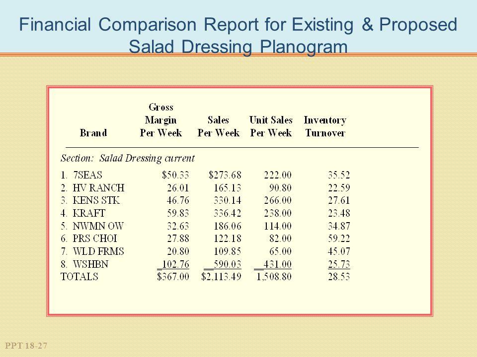 PPT 18-27 Financial Comparison Report for Existing & Proposed Salad Dressing Planogram