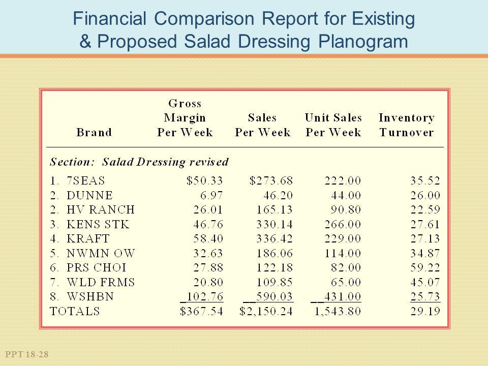 PPT 18-28 Financial Comparison Report for Existing & Proposed Salad Dressing Planogram