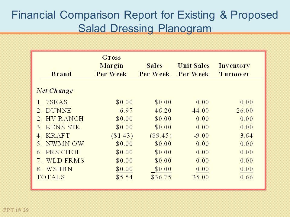 PPT 18-29 Financial Comparison Report for Existing & Proposed Salad Dressing Planogram