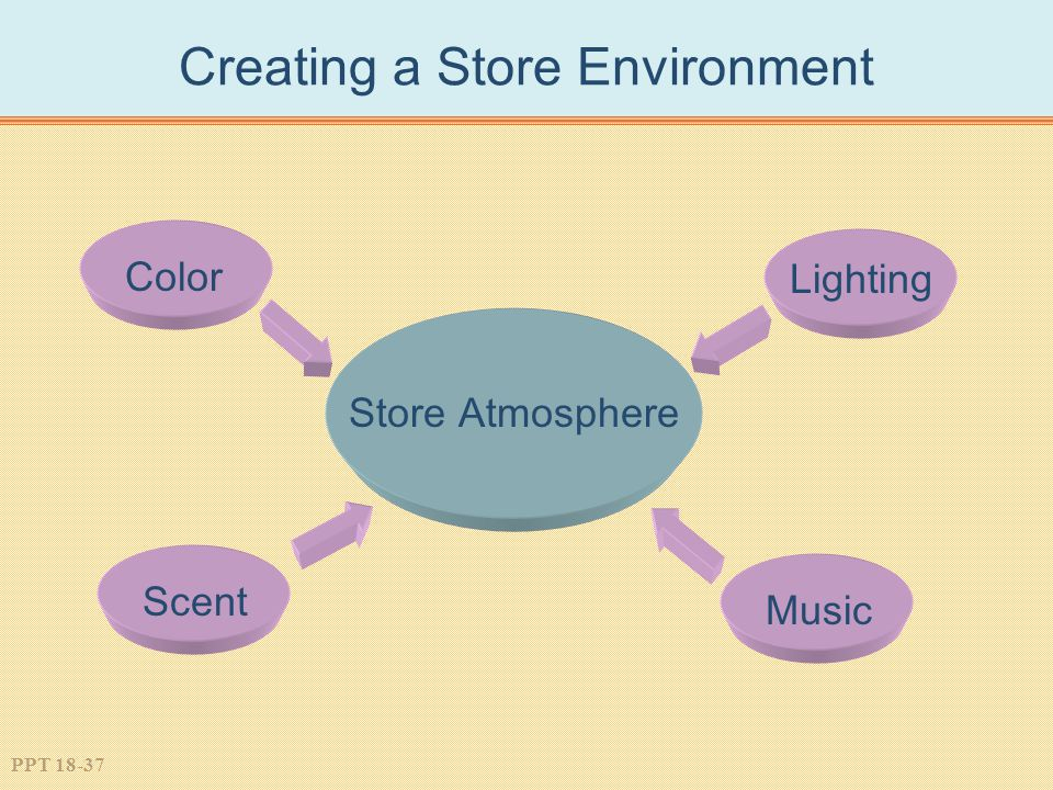 PPT 18-37 Creating a Store Environment Color Scent Music Lighting Store Atmosphere